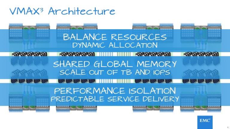 VMAX3-Architecture