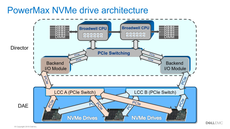 PowerMaxNVMeDriveArch