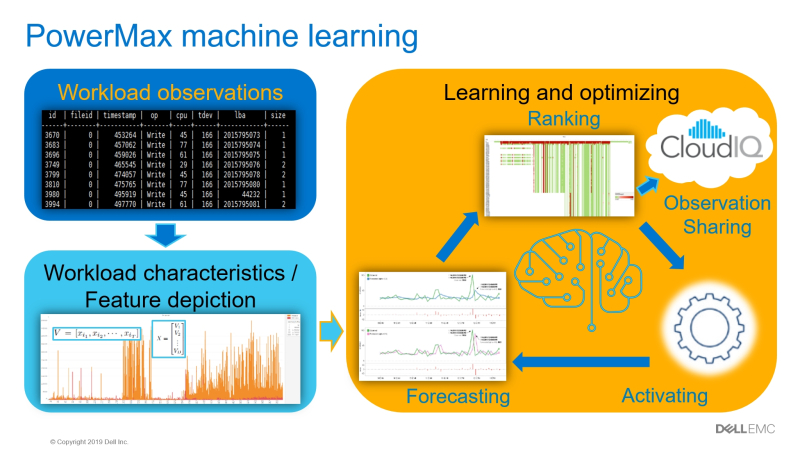 PowerMaxMachineLearning